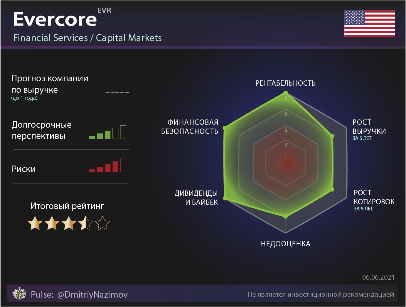 Обзор компании Evercore без шелухи