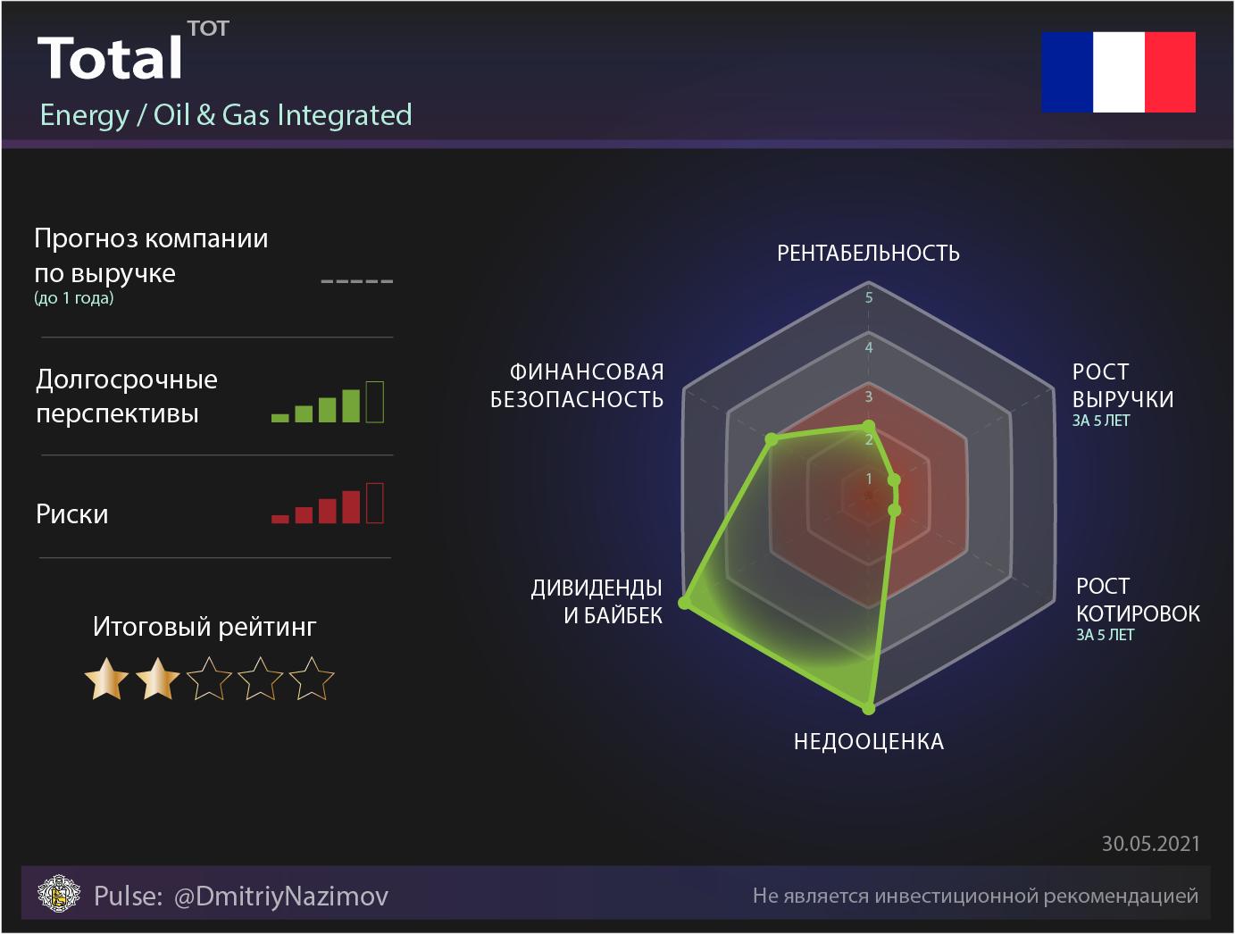 Обзор компании Total без шелухи