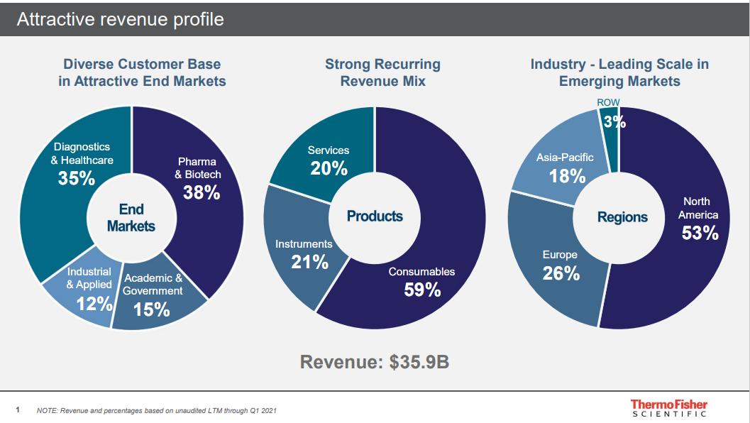 tmo_revenue_profile.png