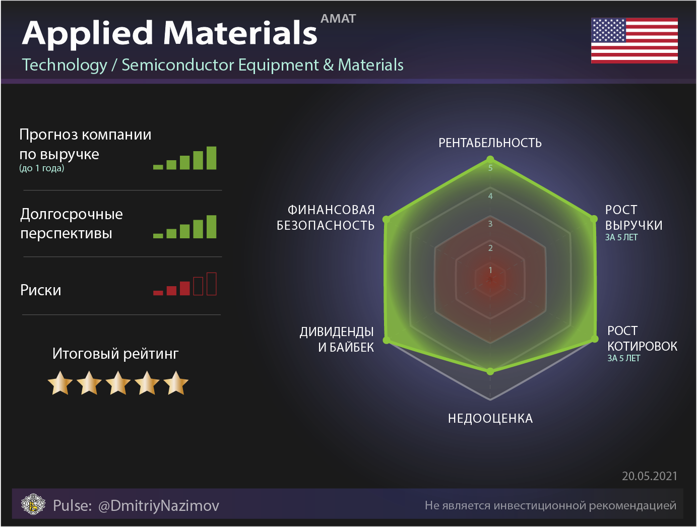 Applied Materials обзор компании без шелухи