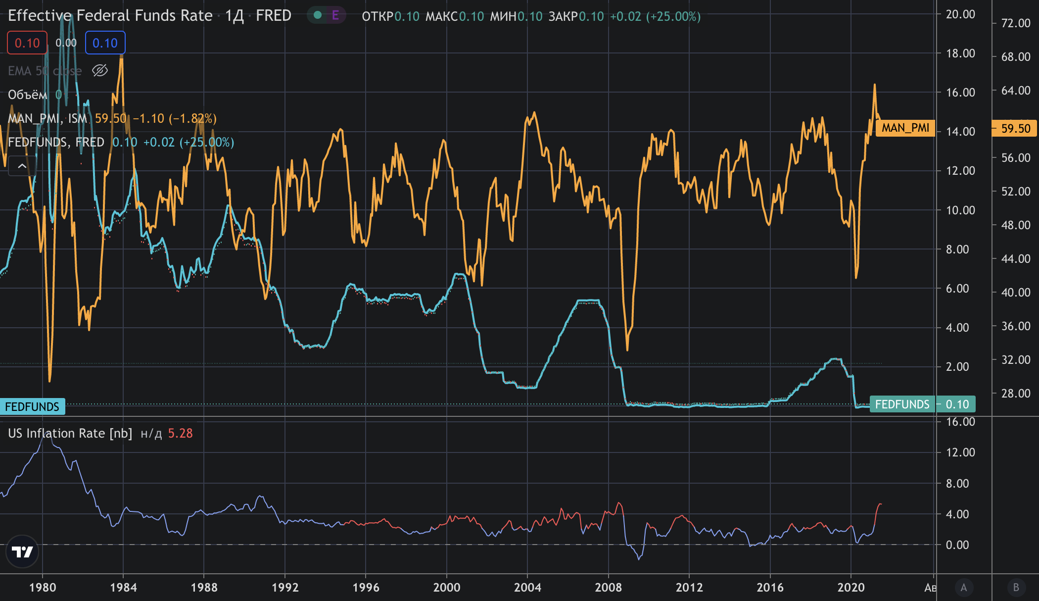 rate-pmi-inflation.png