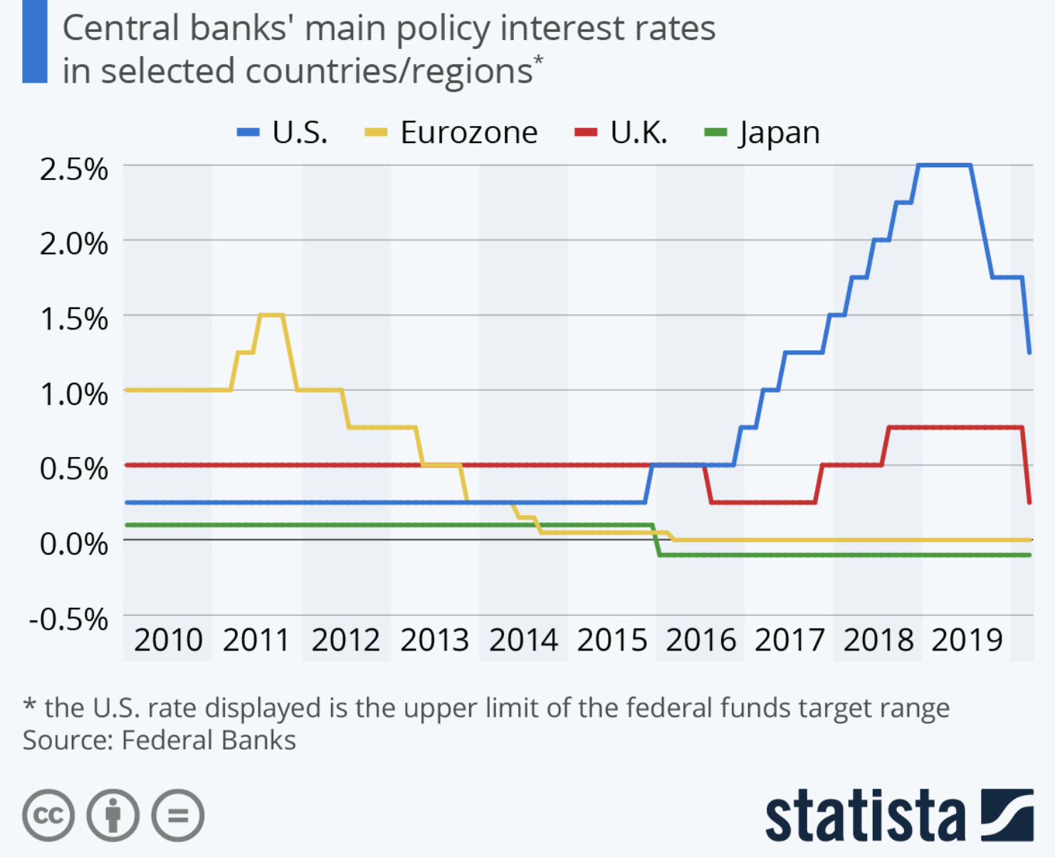 interest-rate-countries.png