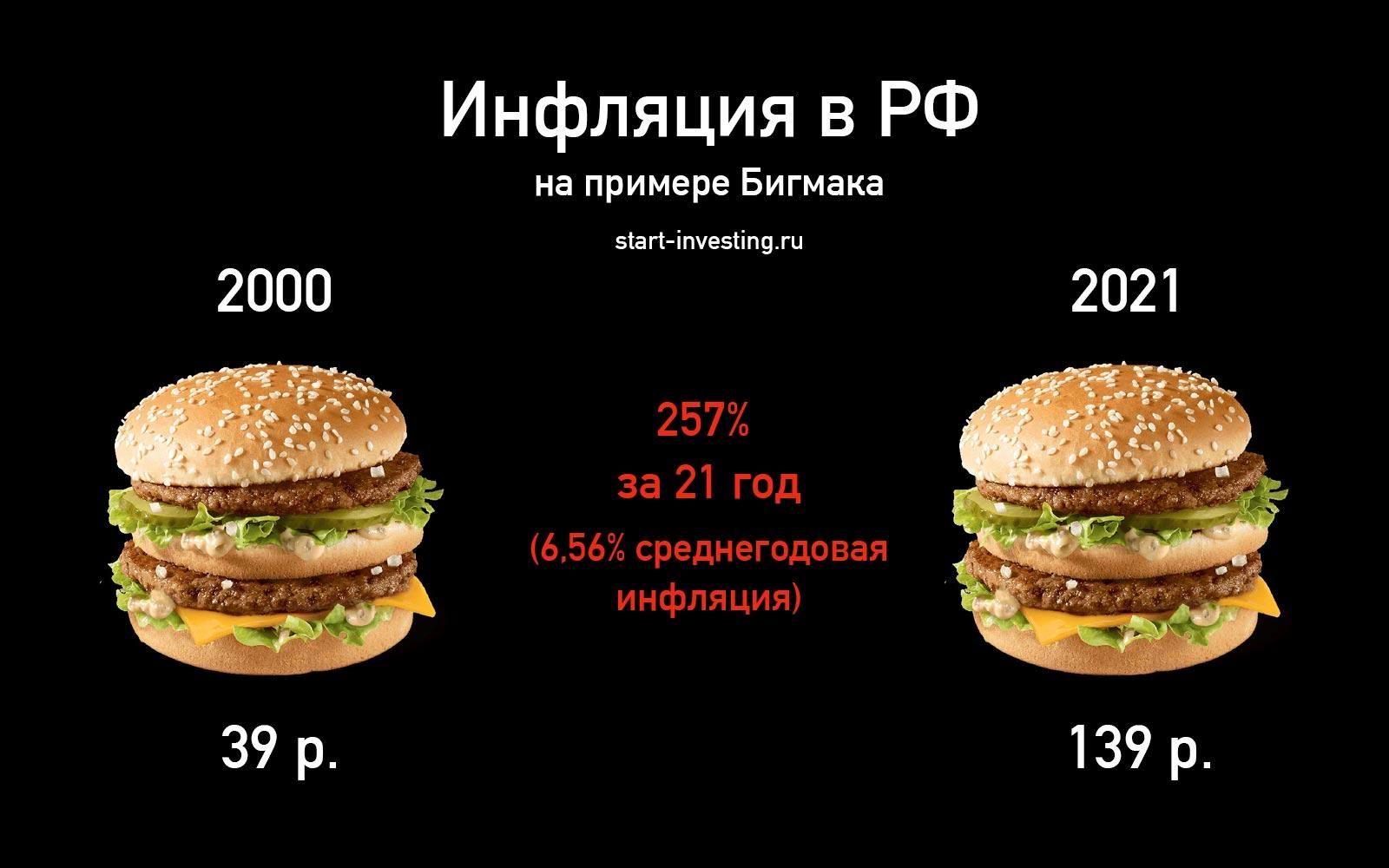 Что такое инфляция. Уровень инфляции в России, США, Японии и Швейцарии.