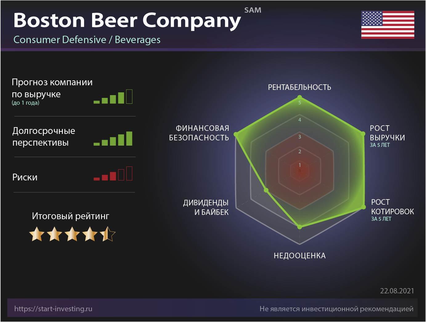 Boston Beer Company: обзор компании без шелухи